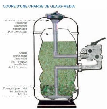 filtre piscine glass media